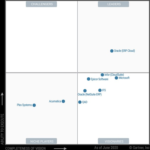 NetSuite solution among leaders on the ERP market.